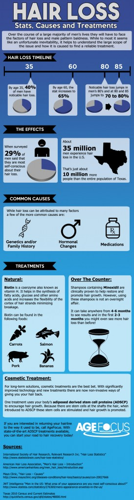 tamh - hair loss infographic